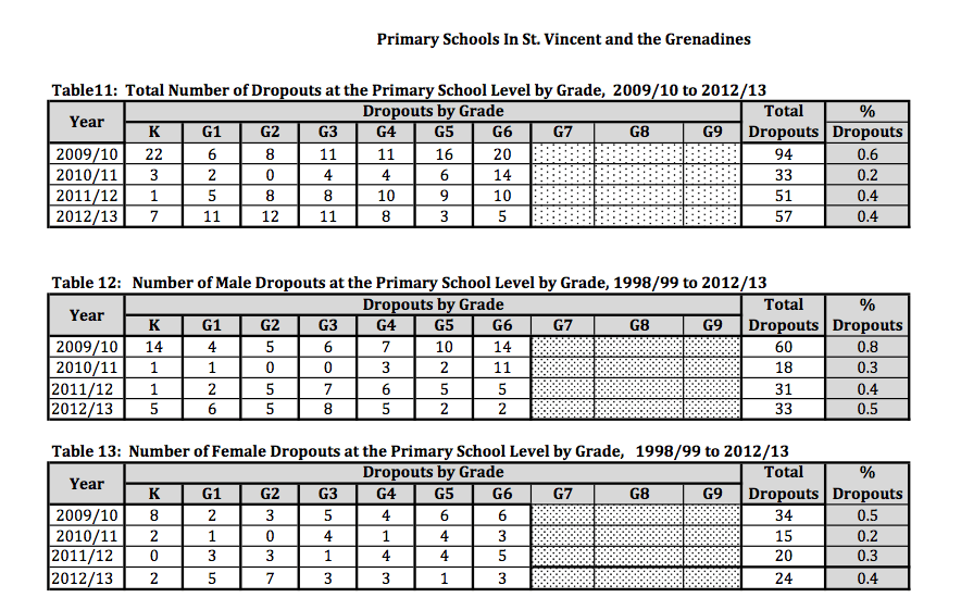Primary school dropout rate by grade and sex. (Source: Ministry of Education -- MOE)
