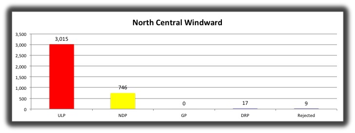 02 North Central Windward