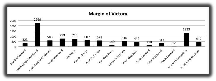 17 Margin Of Victory