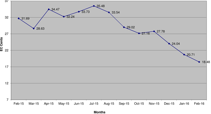 Movement In Fuel Surcharge Rate Feb 2015 Feb 2016